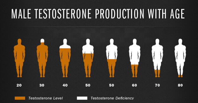 low testosterone symptoms men
