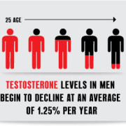 low testosterone side effects